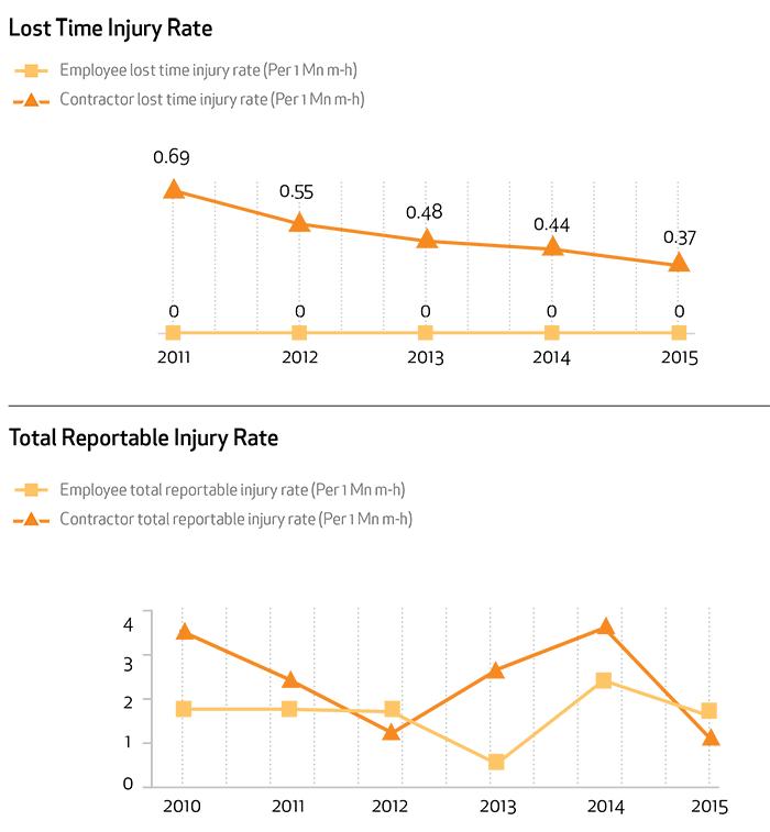 LTI-Graph-2015
